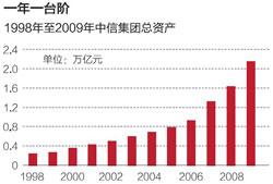 1998年至2009年中信集团总资产
