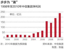 1998年至2010年中信集团净利润