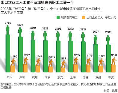 出口企业工人工资不及城镇在岗职工工资一半
