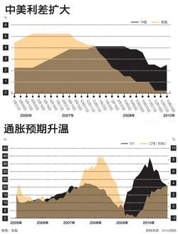 中国利差扩大