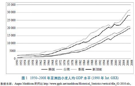 香港人均GDP