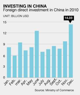 fdi impact to china economy The study is to investigate the impact of foreign direct investment on economic growth in china during the period 1992-2003 the research is based on data indicators of level of gdp and fdi for china during this time period.