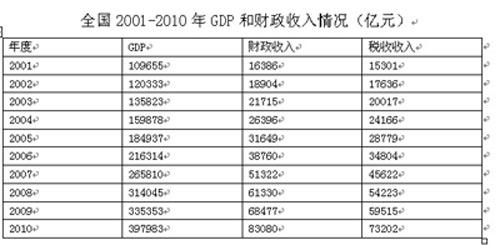 全国2001—2010年GDP和全国财政收入情况(亿元)。资料来源:财政部、国税总局