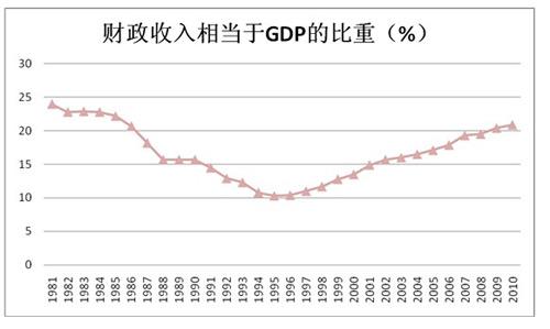 U型变化:1981年至2010年中国财政收入占GDP比重走势。资料来源:国家统计局