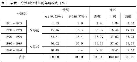 中国二等公民观察:农民工户籍转化意愿及其政策含义
