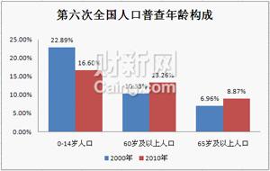 中国人口e?策60年_2015年中国总人口数量超13.6亿人 60周岁老龄人口2.1亿.图为人口