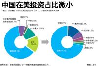中国在美投资占比微小