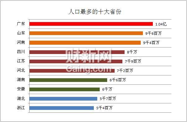 广东常住人口1.04亿 成唯一人口过亿省份