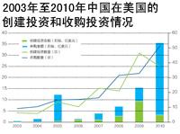 中国在美投资