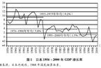 日本经济缘何停止增长