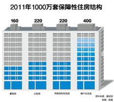 2011年1000万套保障性住房结构