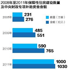 2008年至2011年保障性住房建设数量