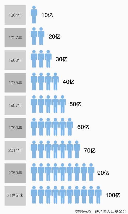 人口每增长10亿需要的年数-世界人口10月将破70亿 增十亿仅用12年