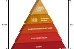 理想的精神卫生服务:WHO金字塔形框架