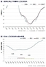 中国经济如何打破减速魔咒
