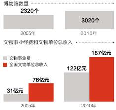 2005年和2010年中国文博事业发展情况比较