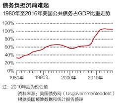 1980年至2016年美国公共债务占GDP比重走势