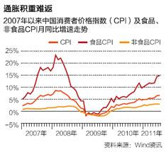 2007年以来中国消费者价格指数(CPI)及食品、非食品CPI月同比增速走势