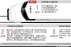 中国铁路三次大招标