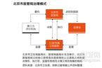 北京市医管局治理模式
