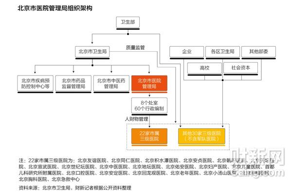 北京市医院管理局组织架构