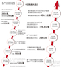 中国铁路大提速