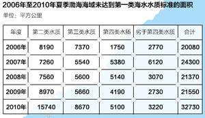 2006年至2010年夏季渤海海域未达到第一类海水水质标准的面积