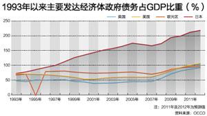 1993年以来主要发达经济体政府债务占GDP比重