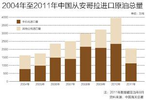 2004年至2011年中国从安哥拉进口原油总量