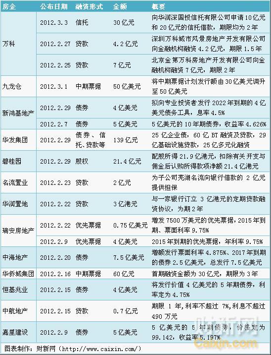 2月以来13家房地产企业融资情况