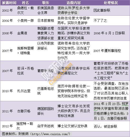 各国政要学历学术造假8例