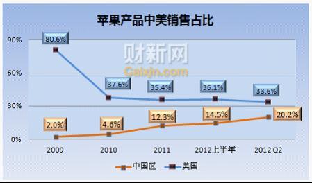 苹果在中国与美国的销售情况对比
