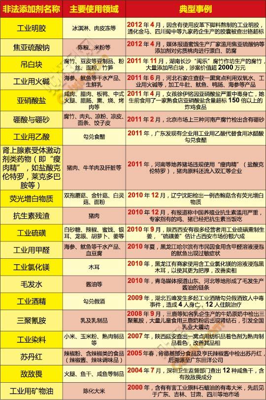 近年中国人不幸吃过的20种化学工业原料一览 - 金雕 - 金雕捕牛
