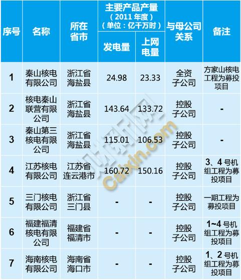 中国核能电力股份有限公司核查范围内企业概况