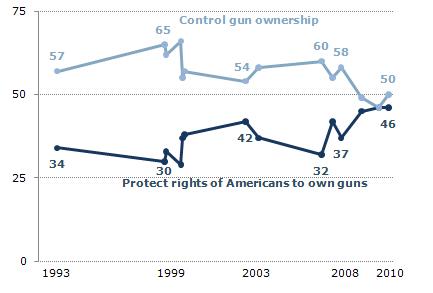 美国会收紧枪支管理吗?