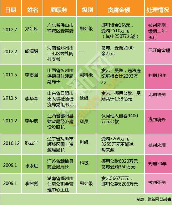 近三年八个小官大贪案例一览_特色频道_财新