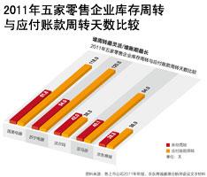 2011年五家零售企业库存周转与应付账款周转天数比较