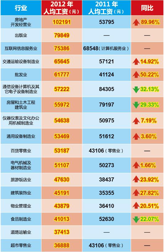 北京17行业工资指导线:房地产业平均年薪超十