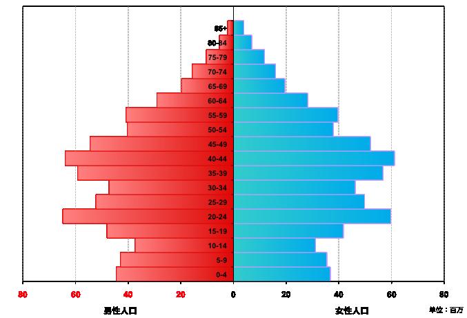 中国2010年全国人口金字塔(2010年全国第六次人口普查)   与此同时,中国的老年人群不断增大。60岁及以上人口达1.8亿,占全国人口的13.26%,比第五次普查上升了2.93个百分点。   少年人口在萎缩,老年人口在增大,反映了中国人口结构的重大变化。但是仔细观察人口金字塔就会发现,现在的情况还不是最严重的时候。这是因为,目前30-50岁的人群仍然是金字塔上的规模最大的人群,他们将在今后10-20年变为老年人群。到那时,劳动人群将由目前的少年人群来担当,绝对数量要比现在的劳动人群少很多。