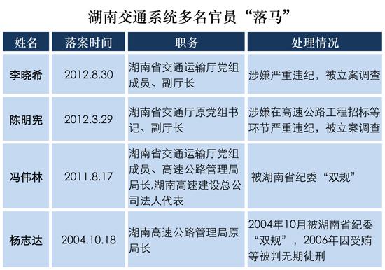 附:李晓希简历   男,汉族,河北广平县人,1955年9月出生,中共党图片