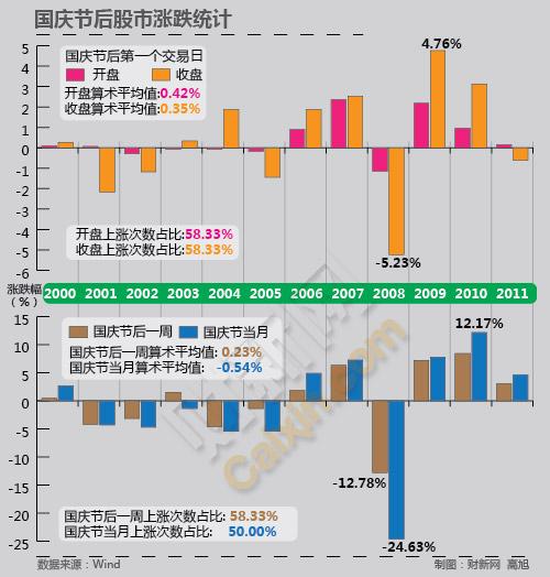 国庆节后股市涨跌统计