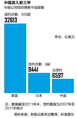 中国公司信用债券市场规模。
