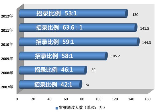【财新网】(记者 林韵诗)10月24日下午六时,为期十天的2013年国家公务员考试报名结束,逾150万人报考。   据国家公务员局统计的数据,截至报名结束时,已有138.3万人通过资格审查,还有14.3万人正由招录机关进行资格审查。资格审查将于10月26日下午六时结束。   本次国家公务员计划招录2万余人,共计12927个职位,共140多个中央机关及其直属机构和参照公务员法管理的单位参加。   从审查合格人员的情况看,报考中央机关及其省级直属机构的共32.
