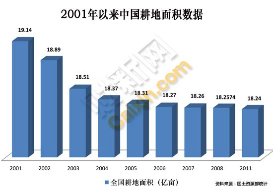 中国到底有多少耕地依然成谜