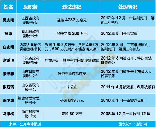 省级党委政府秘书长腐败一览