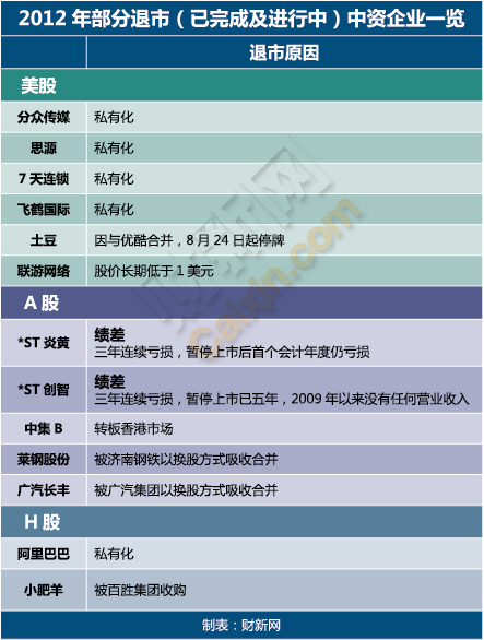 中资企业一览