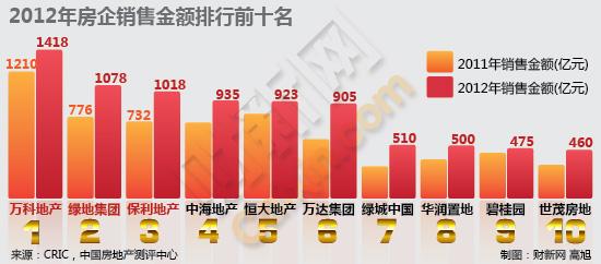 2012年房企销售金额排行前十名