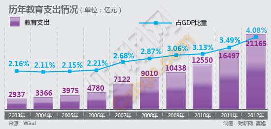 2012财政支出1