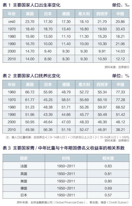 人口结构变化与保险业发展