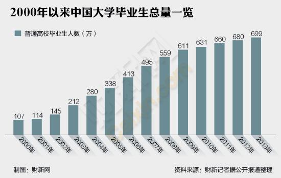 2000年以来中国大学毕业生总量一览